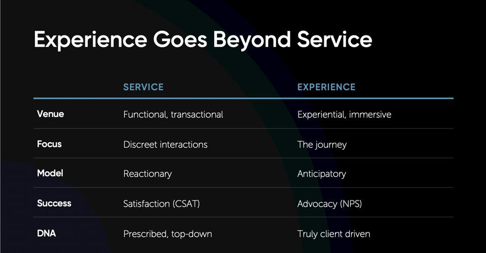 A comparison of how experience goes beyond service
