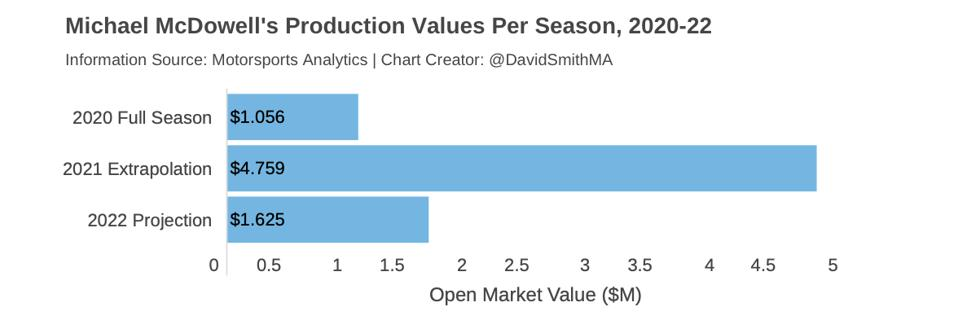 McDowell's three-year average production value represents a 121 percent increase over his preseason valuation.