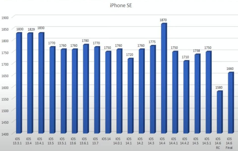 Apple, iPhone, iOS 14.6, iPhone battery life, iPhone battery operation, iPhone upgrade, iOS upgrade,