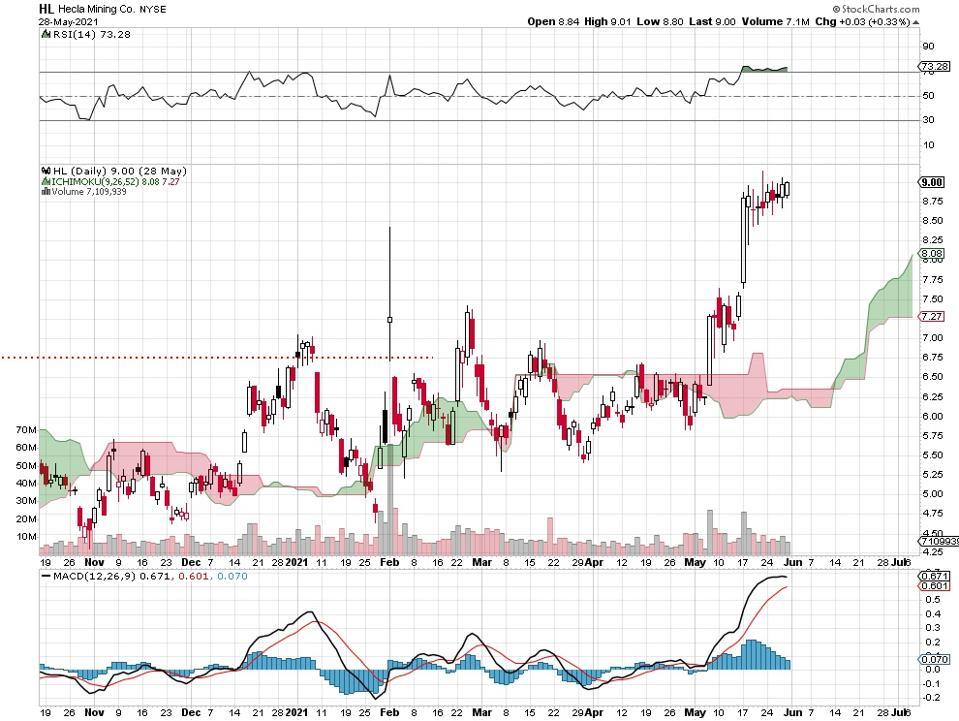 gold stock price chart