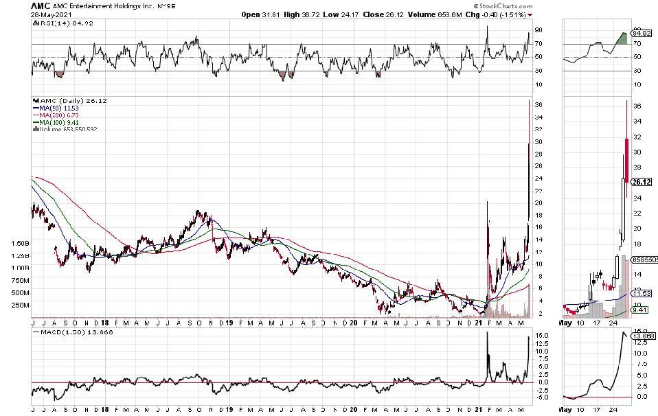 AMC stock price