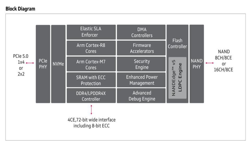 Block Diagram of Marvell Bravera SSD Controller