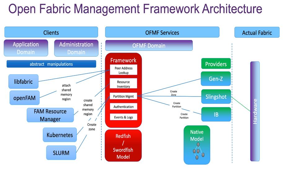 Open Fabric Management Framework Architecture