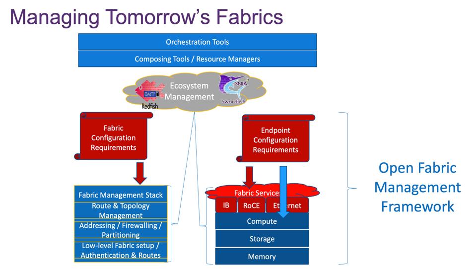 Use of the Open Fabric Management Framework to manage tomorrow's fabrics