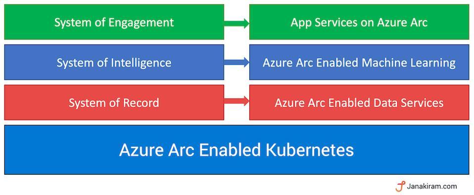 Azure Arc Services