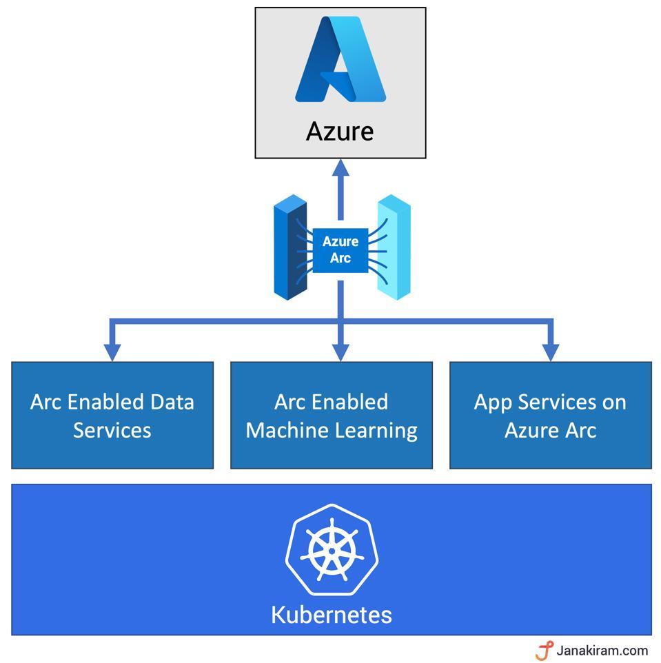 Kubernetes as the foundation of Azure Arc