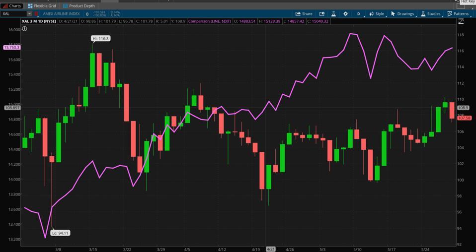 Data sources: NYSE, S&P Dow Jones Indices. Chart source: The thinkorswim® platform.