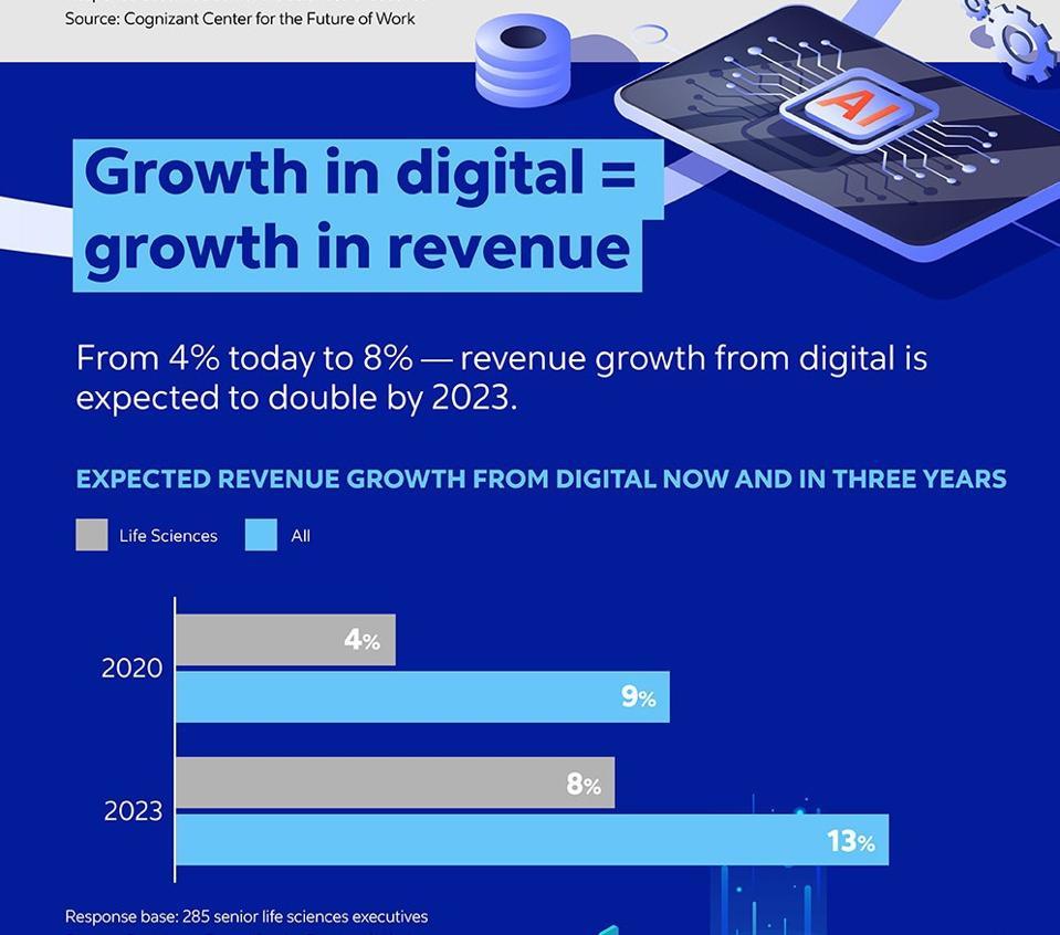 Growth in Digital