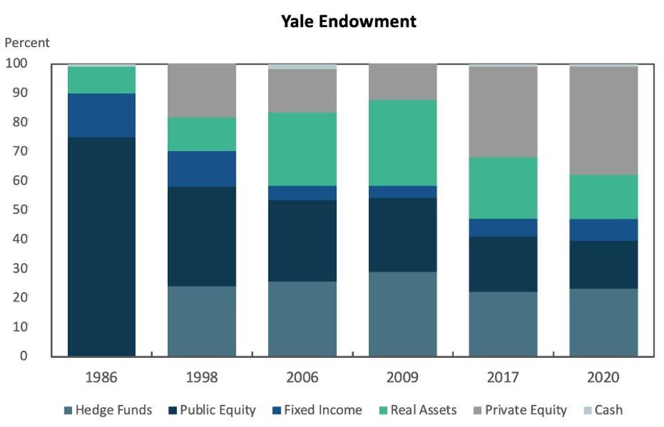 Graphiques à barres empilées de la dotation de Yale de 1986 à 2020