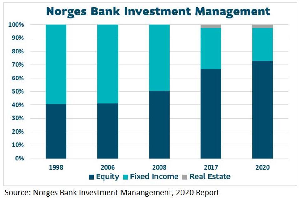 Graphiques à barres empilées de la répartition du portefeuille de Norges Bank Investment Management