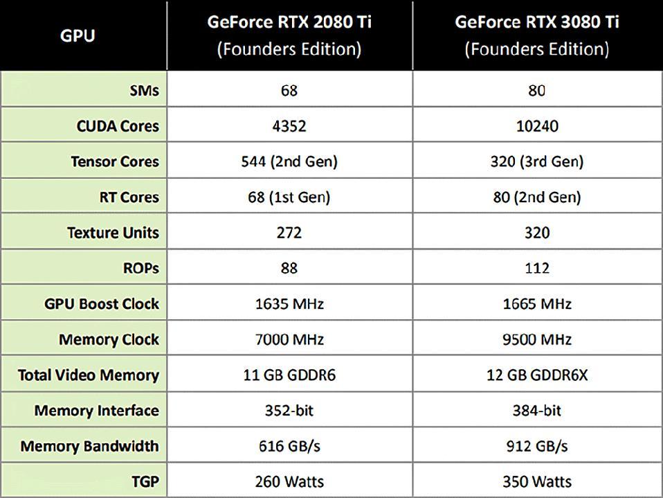 GeForce RTX 3080 Ti Vs Previous Gen GeForce RTX 2080 Ti