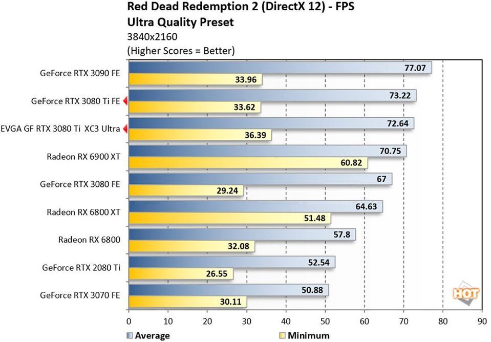 GeForce RTX 3080 Ti - Red Dead Redemption 2 Benchmark