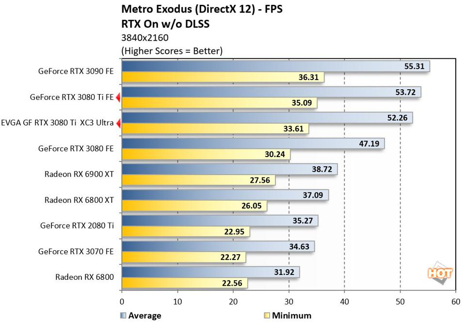 GeForce RTX 3080 Ti Performance With Ray Tracing Enabled - Metro Exodus