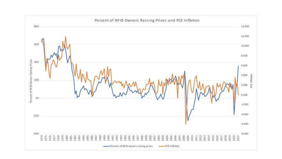 Percent of NFIB Owners Raising Prices and PCE Inflation