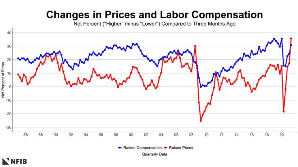 Changes in Prices and Labor Compensation