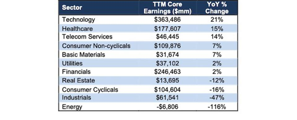 1Q21 Core Earnings vs. Last year by S&P 500 Sector