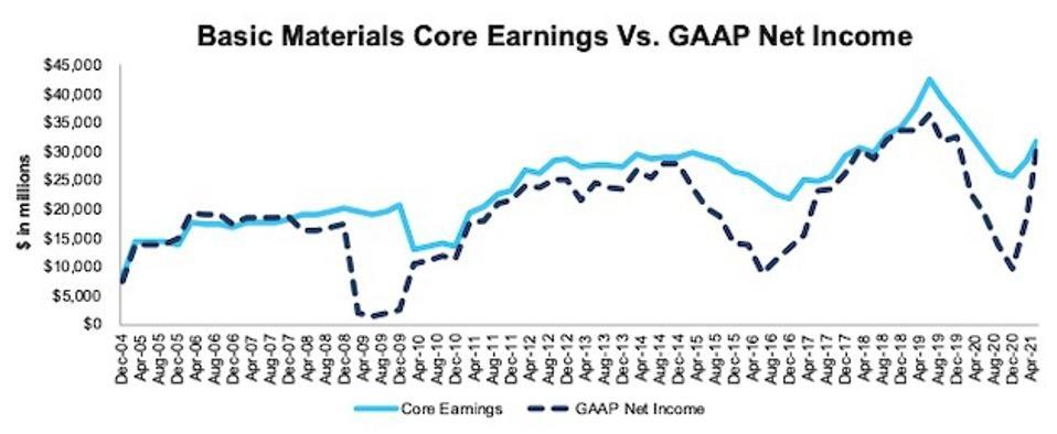 Basic Materials Core Earnings Vs. GAAP