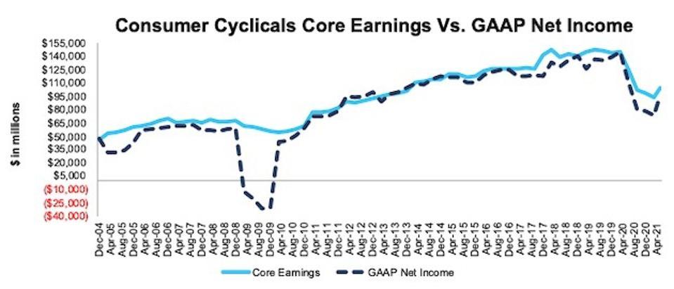 Consumer Cyclicals Core Earnings Vs. GAAP