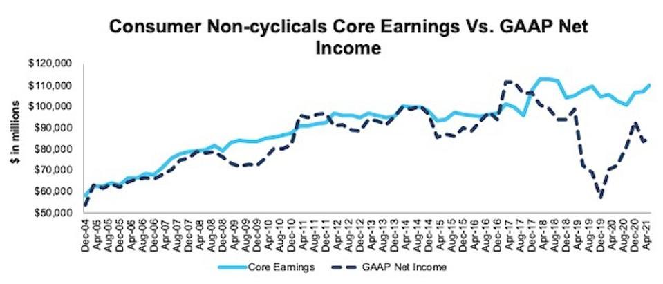 Consumer Non-Cyclicals Core Earnings Vs. GAAP
