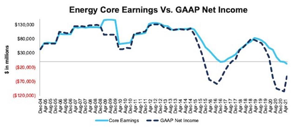 Energy Core Earnings Vs. GAAP