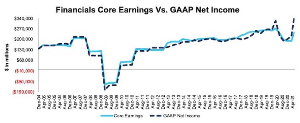 Financials Core Earnings Vs. GAAP