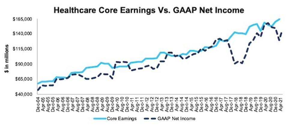 Healthcare Core Earnings Vs. GAAP