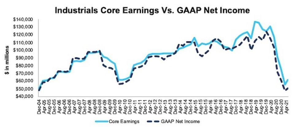 Industrials Core Earnings Vs. GAAP