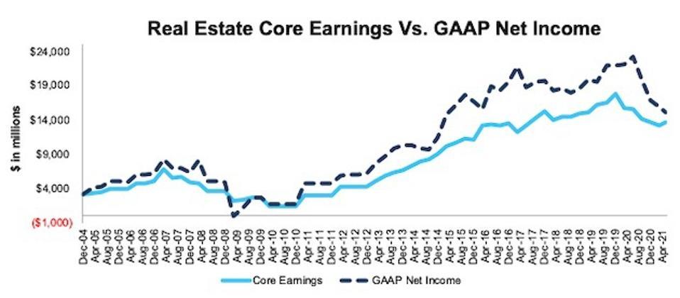 Real Estate Core Earnings Vs. GAAP