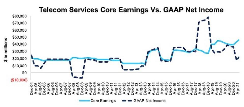 Telecom Services Core Earnings Vs. GAAP