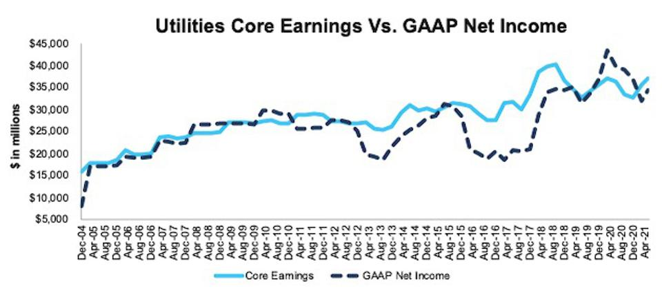 Utilities Core Earnings Vs. GAAP: