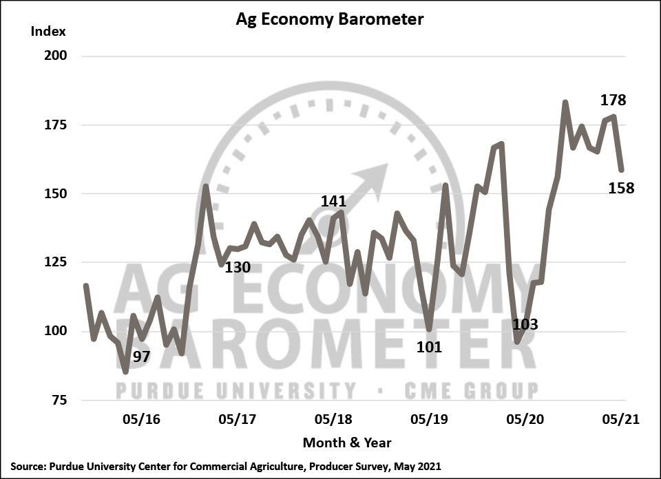 Ag Economy Barometer chart