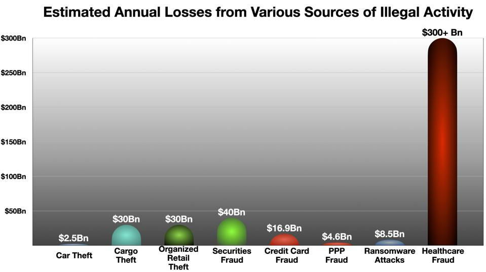 Comparison of Healthcare Fraud with Other Types of Illegal Activity