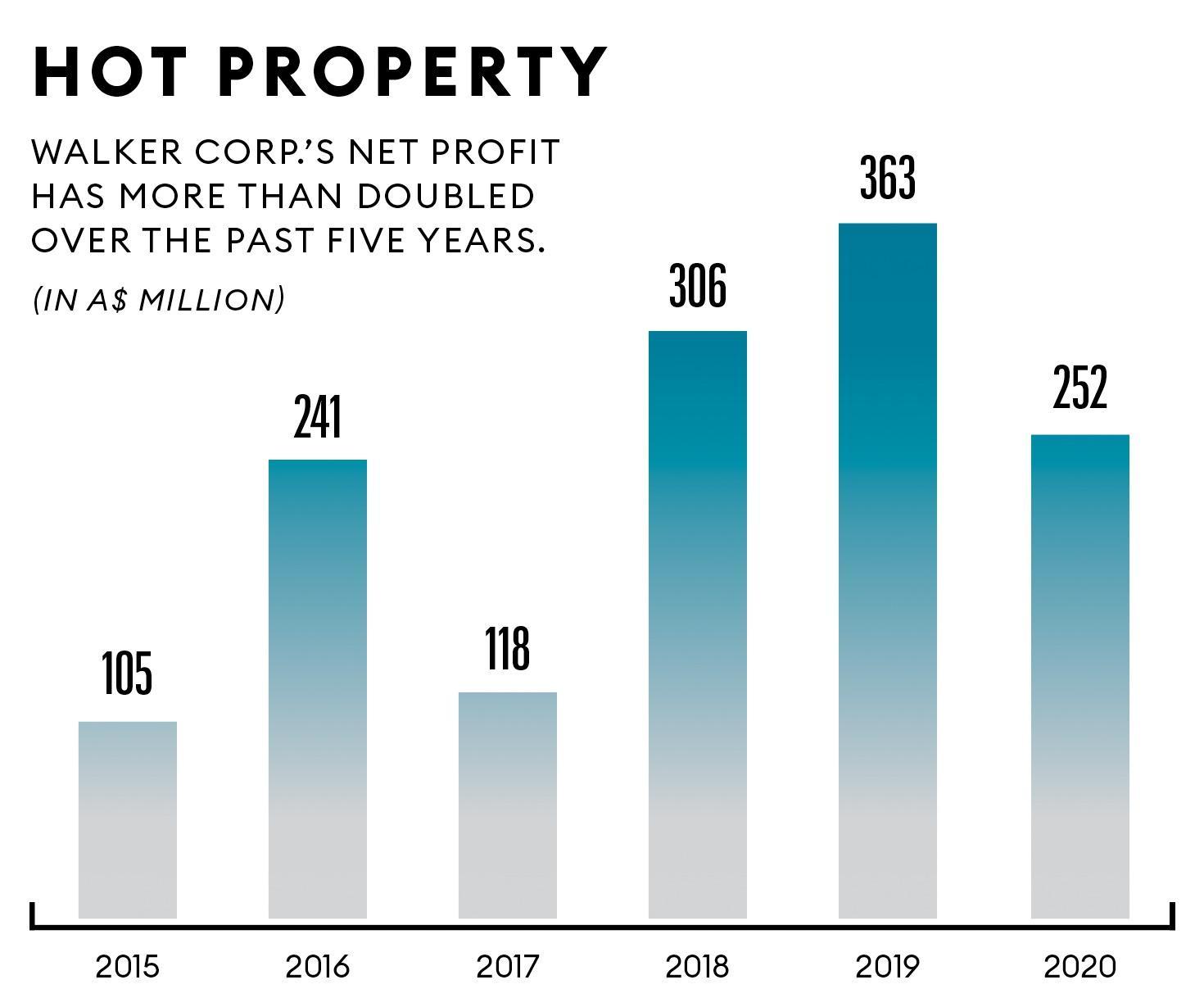 Walker Corp. net profit 2015-2020