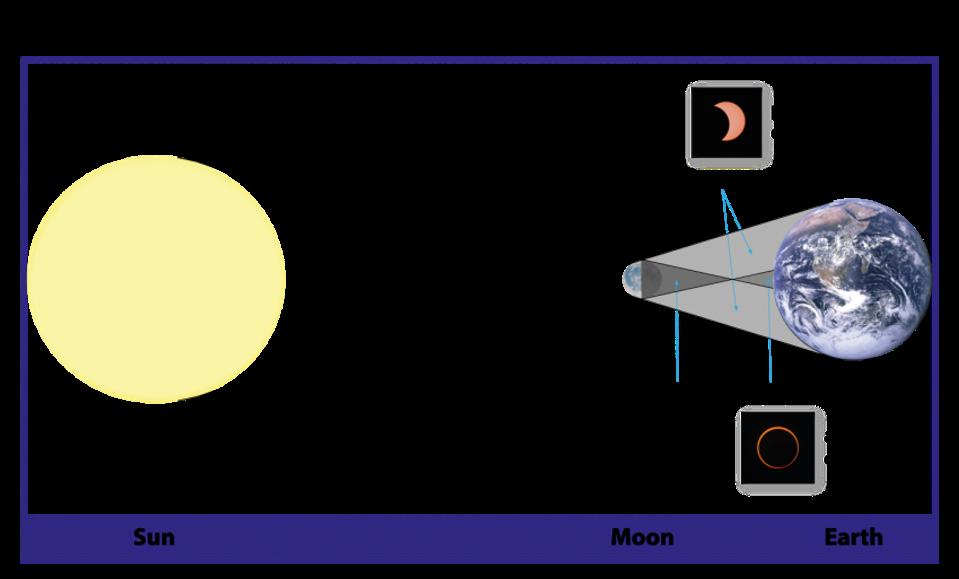 Cómo aparece el eclipse anular dependiendo de si su ubicación está en las sombras o en las sombras.