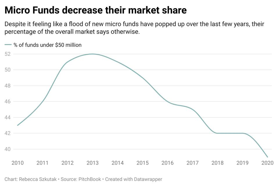 A chart that shows that the percentage of VC funds that are micro has been decreasing.