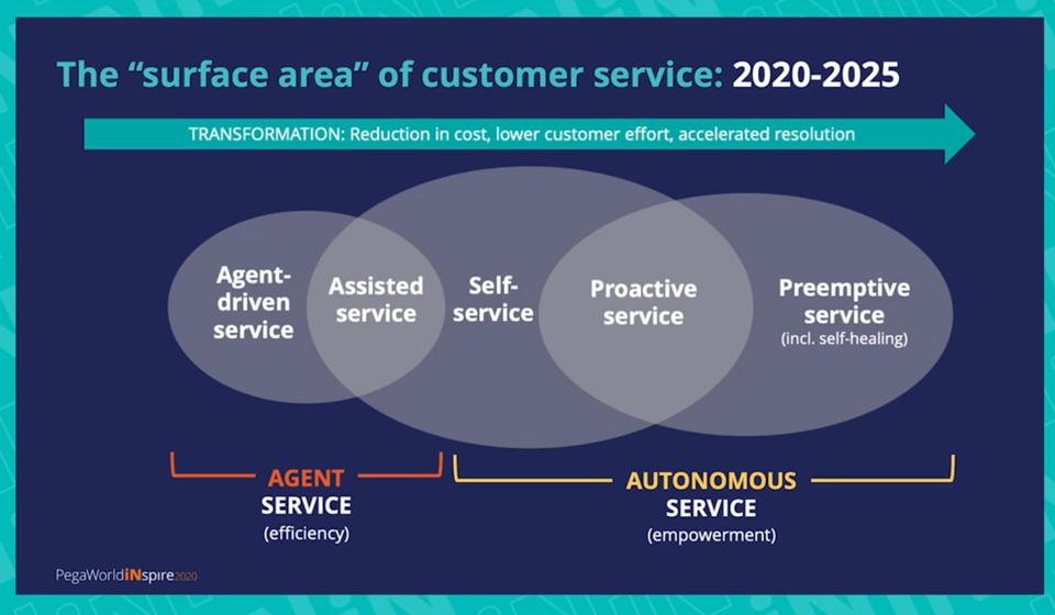 The image graphically describes the ″surface area″ of customer service.