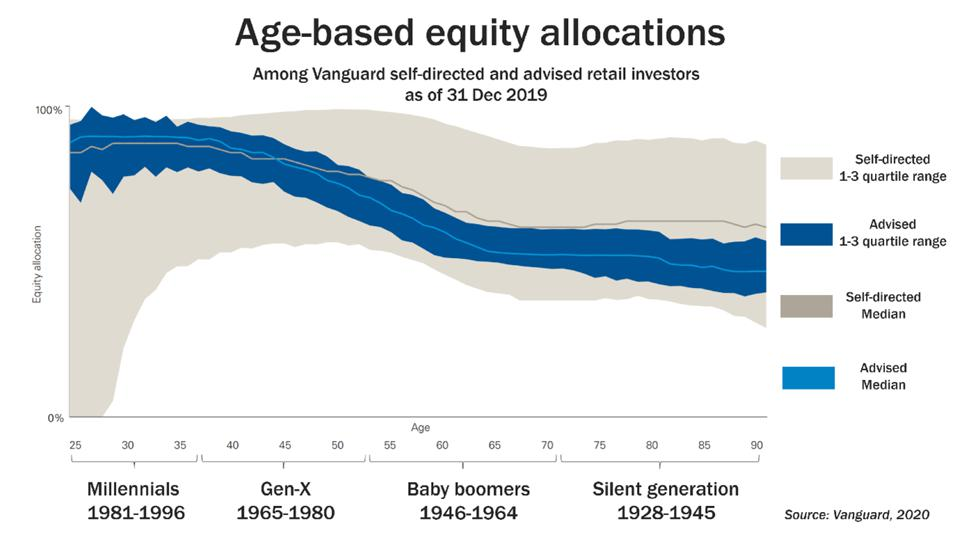 Vanguard statistics on Age-based equity allocations
