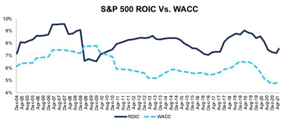 ROIC and WACC for the S&P 500
