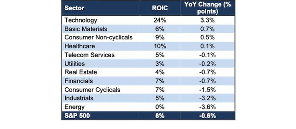 ROIC for All S&P 500 Sectors