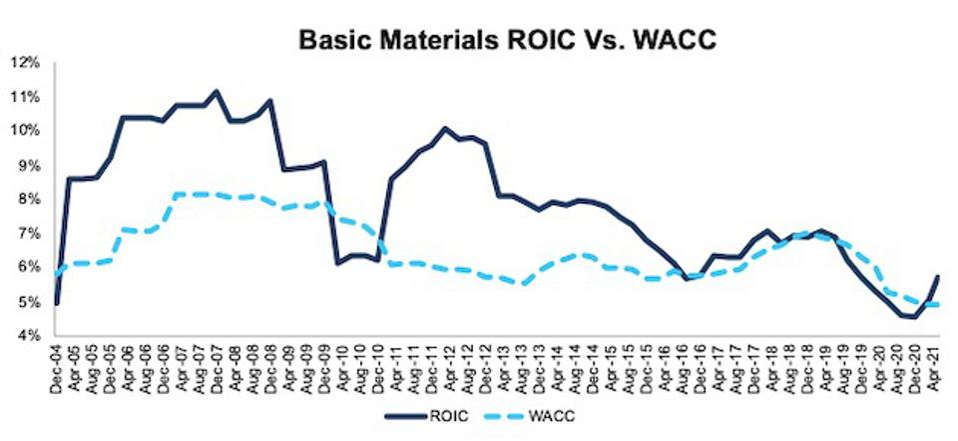 Basic Materials ROIC vs. WACC