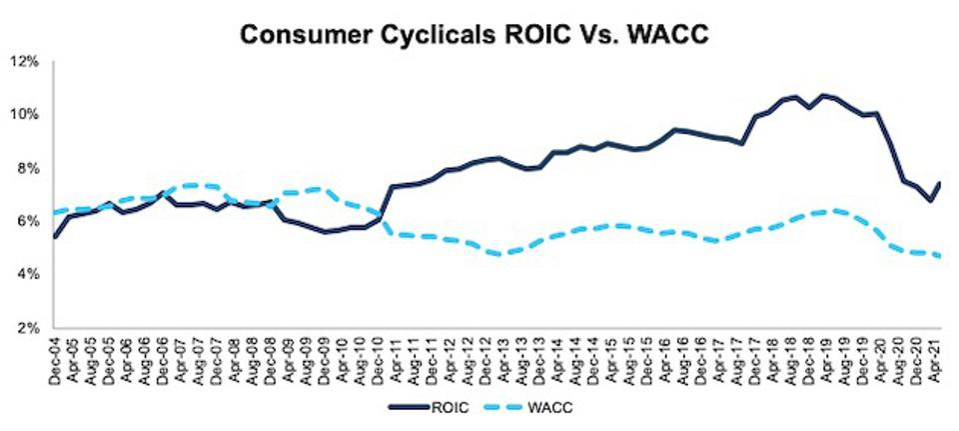 Consumer Cyclicals ROIC vs. WACC