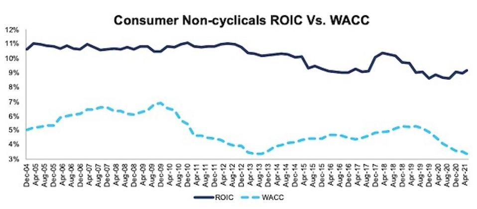 Consumer Non-cyclicals ROIC vs. WACC