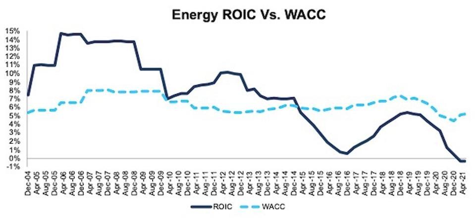 Energy ROIC vs. WACC