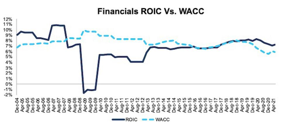 Financials ROIC vs. WACC
