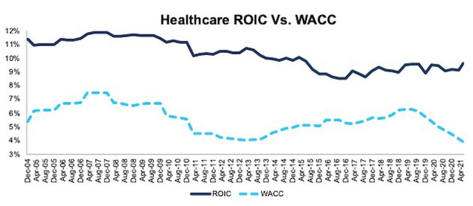 Healthcare ROIC vs. WACC