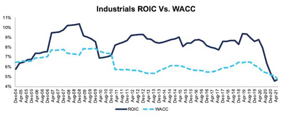 Industrials ROIC vs. WACC