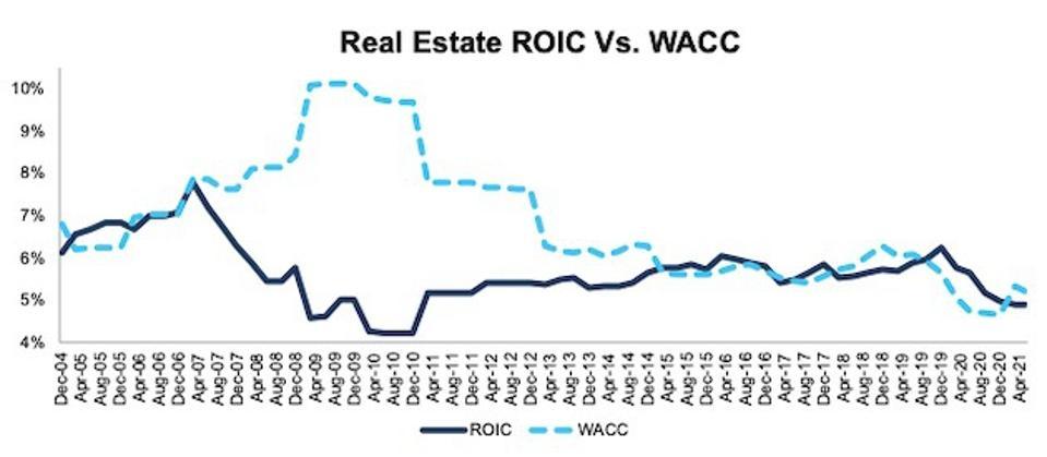 Real Estate ROIC vs. WACC