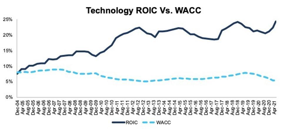 Technology ROIC vs. WACC