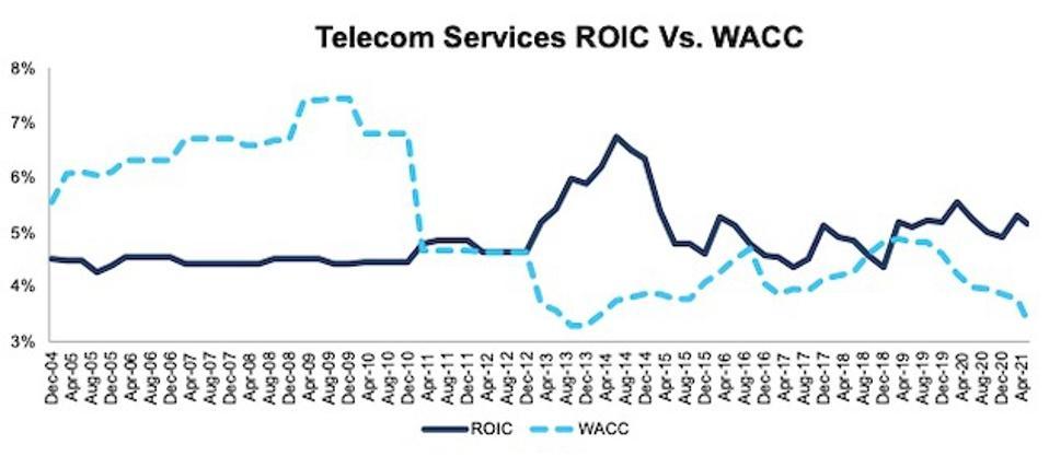 Telecom Services ROIC vs. WACC