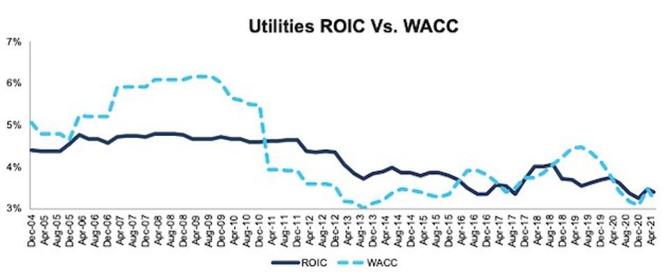 Utilities ROIC vs. WACC